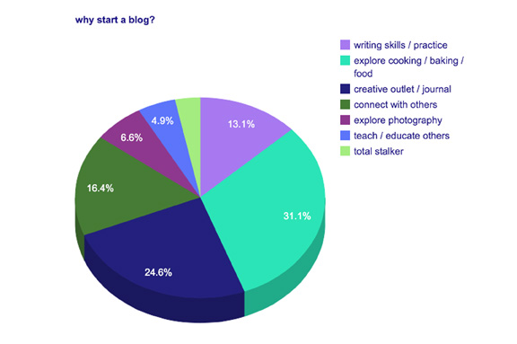 why start a blog copy