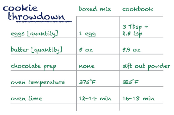 cookie throwdown chart